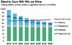 Fonte: https://ilsr.org/report-electric-vehicles/