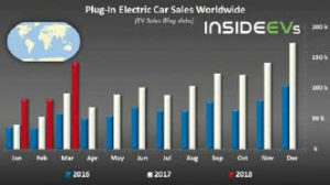 : https://insideevs.com/global-plug-in-electric-car-sales-increased-to-over-140000-in-march/
