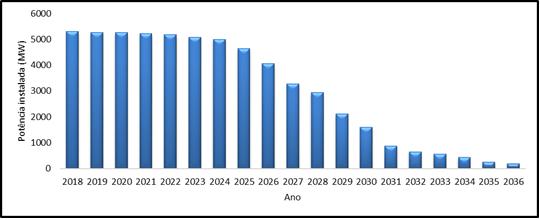 O futuro da eólica em Portugal